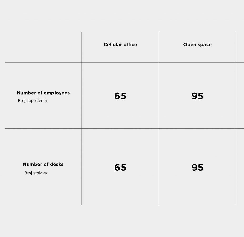 [object object] - New Project 2021 07 28T083743 - Koji tip kancelarije odgovara vašoj kompaniji?